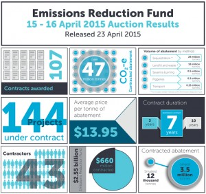 Emissions Reduction Fund auction results factsheet - April 2015